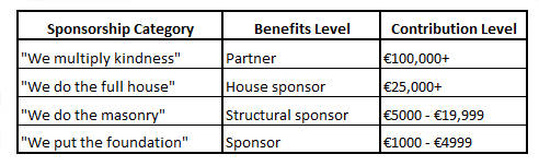 sponsorship benefits
